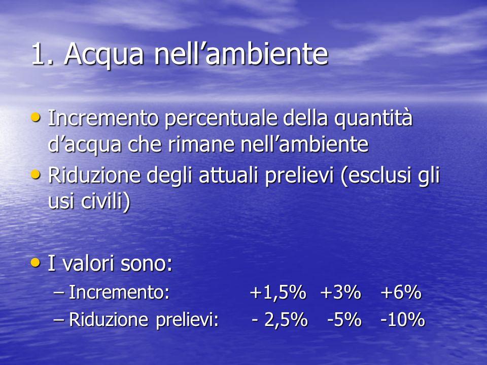 1. Acqua nellambiente Incremento percentuale della quantità dacqua che rimane nellambiente Incremento percentuale della quantità dacqua che rimane nel