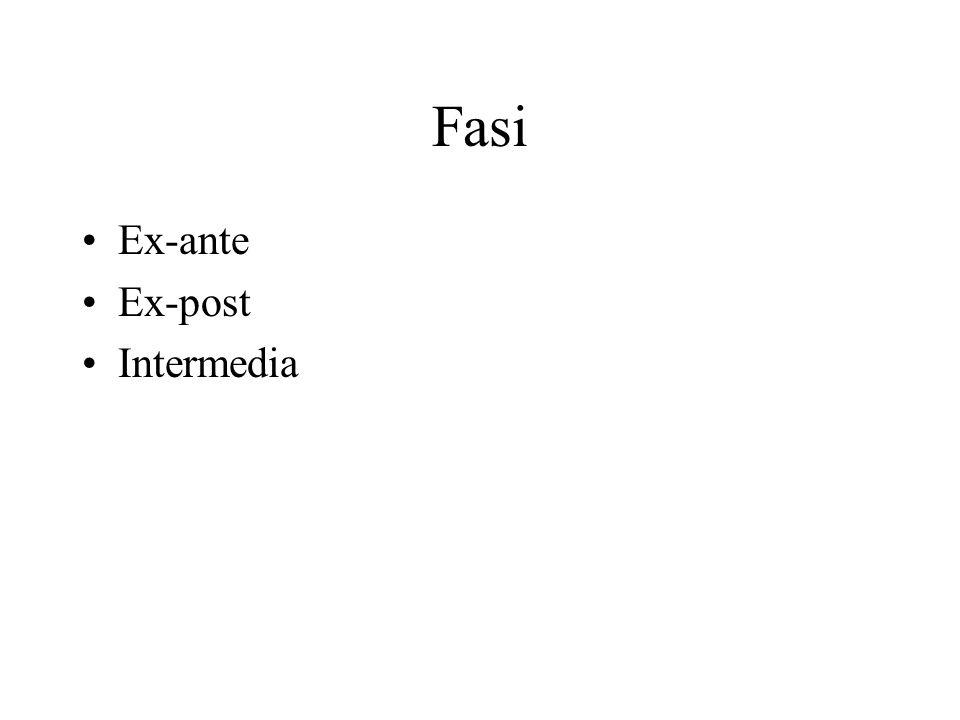 Fasi Ex-ante Ex-post Intermedia