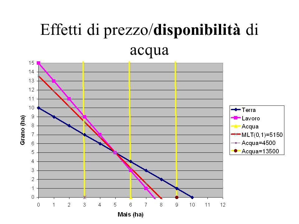 Effetti di prezzo/disponibilità di acqua