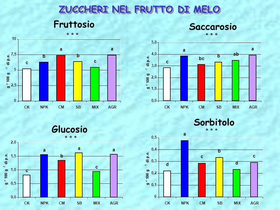 Saccarosio a ab b bc a c 0,0 1,0 2,0 3,0 4,0 5,0 CKNPKCMSBMIXAGR g * 100 g di p.e. * * * Glucosio c a b a c a 0,0 0,5 1,0 1,5 2,0 CKNPKCMSBMIXAGR g *