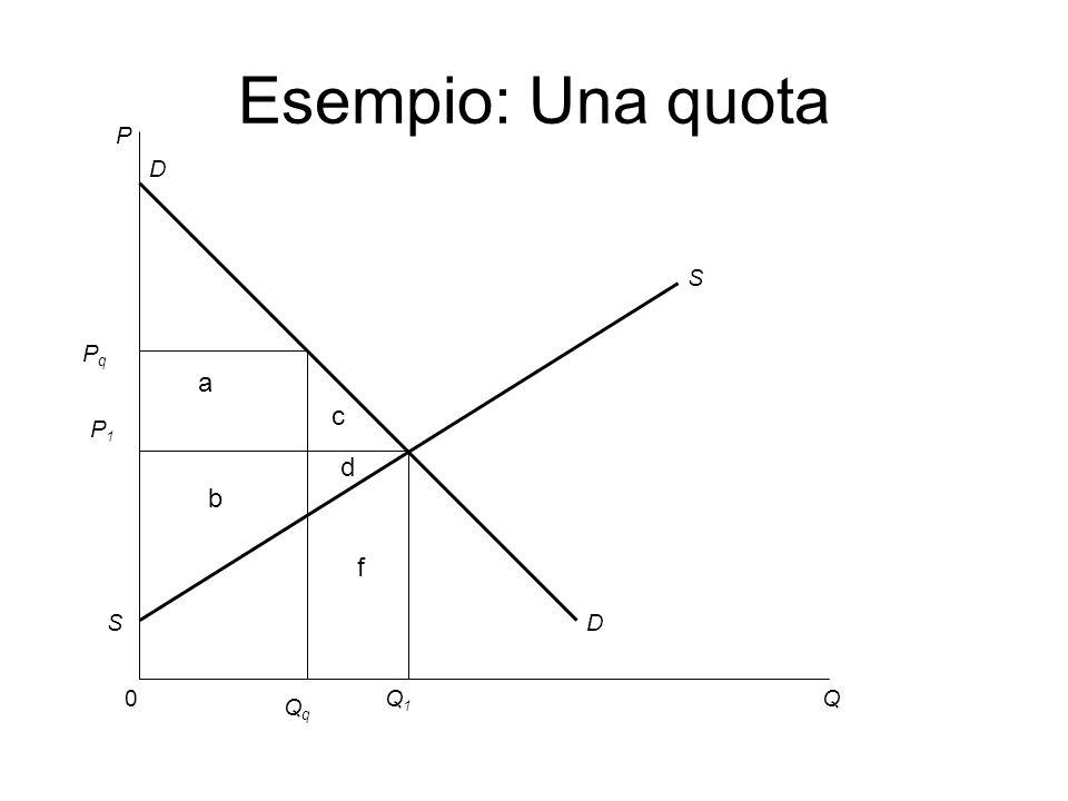 P 0Q S D D S Q1Q1 Esempio: Una quota P1P1 a b PqPq QqQq c d f