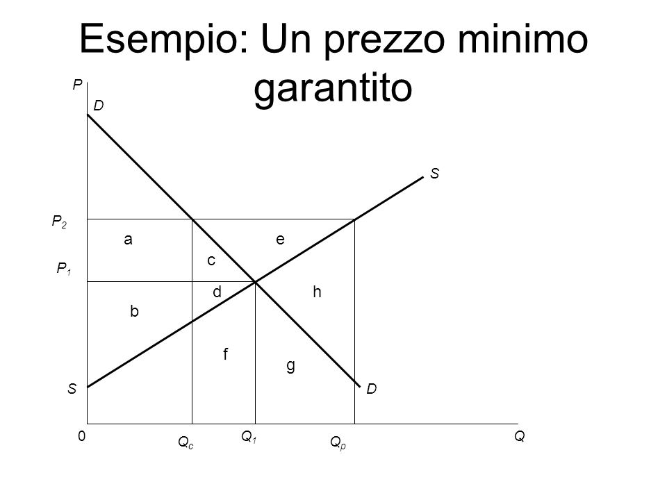 P 0Q S D D S Q1Q1 Esempio: Un prezzo minimo garantito P1P1 a b P2P2 QpQp QcQc c d e f g h