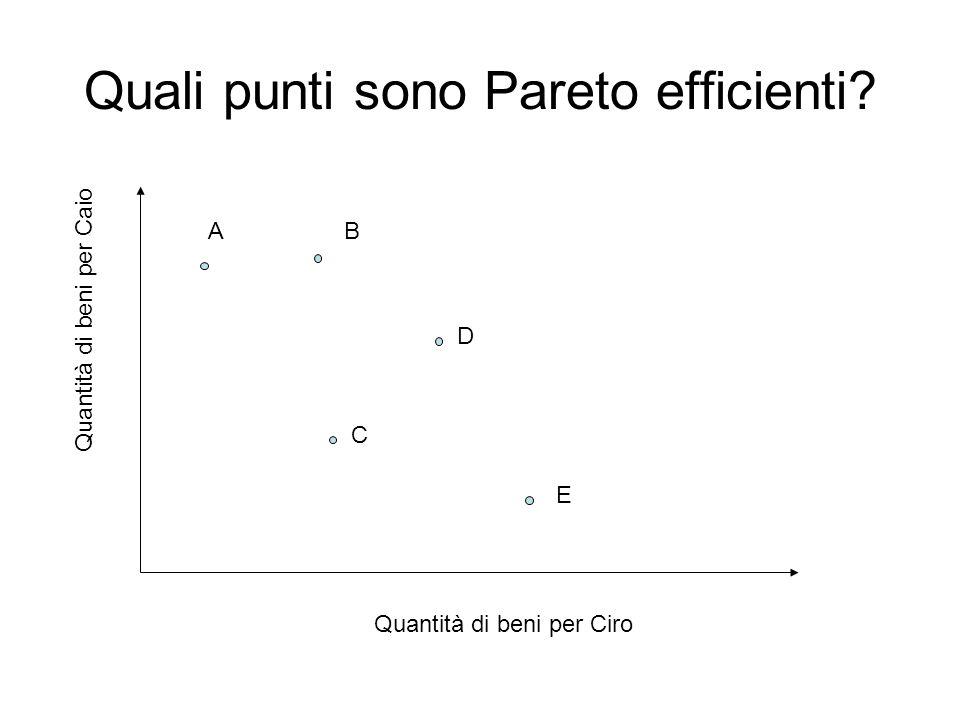 Quali punti sono Pareto efficienti? AB C D E Quantità di beni per Ciro Quantità di beni per Caio