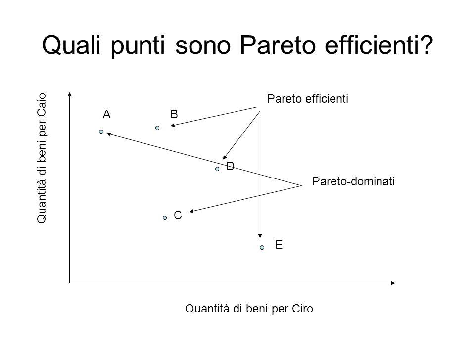 Quali punti sono Pareto efficienti.