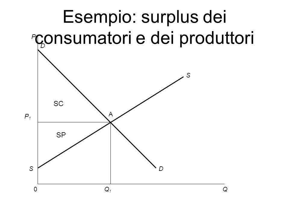 P 0Q S D A D S Q1Q1 Esempio: surplus dei consumatori e dei produttori P1P1 SC SP