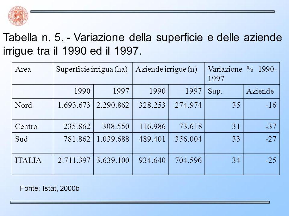 Tabella n. 5. - Variazione della superficie e delle aziende irrigue tra il 1990 ed il 1997. AreaSuperficie irrigua (ha)Aziende irrigue (n)Variazione %