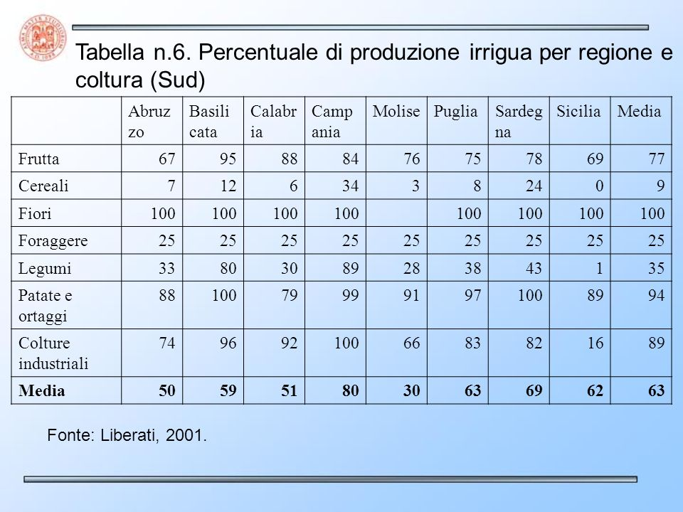 Provenienza dellacqua (2003) Derivazione in forma indipendente: 27% delle aziende (10% dellacqua utilizzata) Da consorzi di bonifica e irrigazione: 52% delle aziende (90% dell acqua utilizzata) Fonte (2003) Acqua superficiale (38%) Acquedotto (19%) Acqua sotterranea (24%) Acque reflue depurate, desalinizzate e salmastre (0,1%)