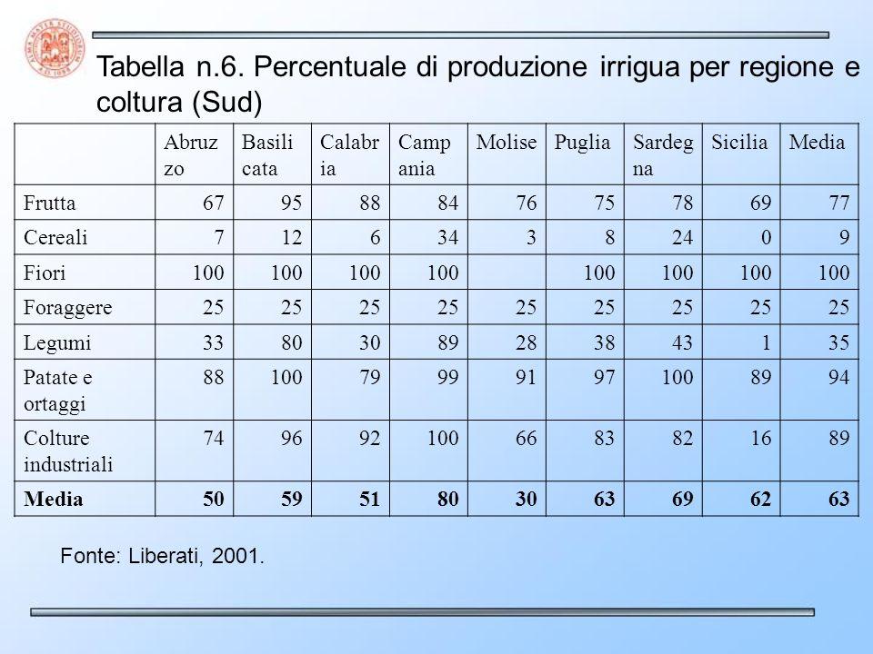 Tabella n.6. Percentuale di produzione irrigua per regione e coltura (Sud) Abruz zo Basili cata Calabr ia Camp ania MolisePugliaSardeg na SiciliaMedia