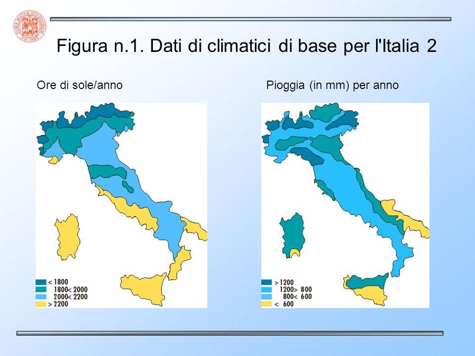 Ore di sole/annoPioggia (in mm) per anno Figura n.1. Dati di climatici di base per l'Italia 2