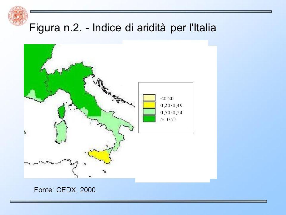 Figura n.2. - Indice di aridità per l'Italia Fonte: CEDX, 2000.