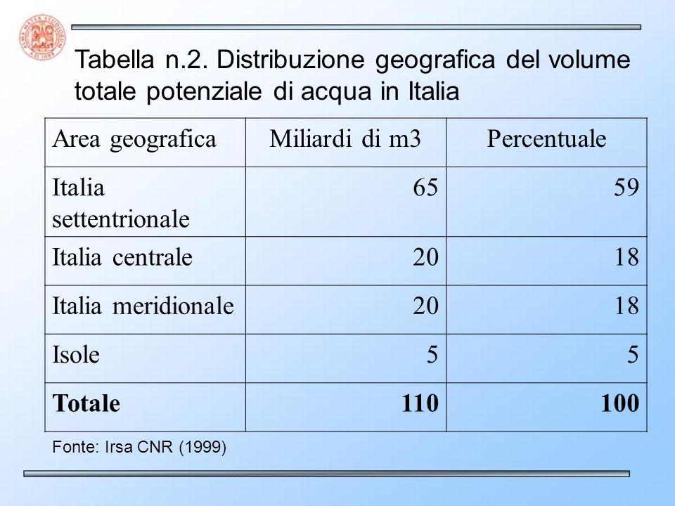 Tabella n.2. Distribuzione geografica del volume totale potenziale di acqua in Italia Area geograficaMiliardi di m3Percentuale Italia settentrionale 6
