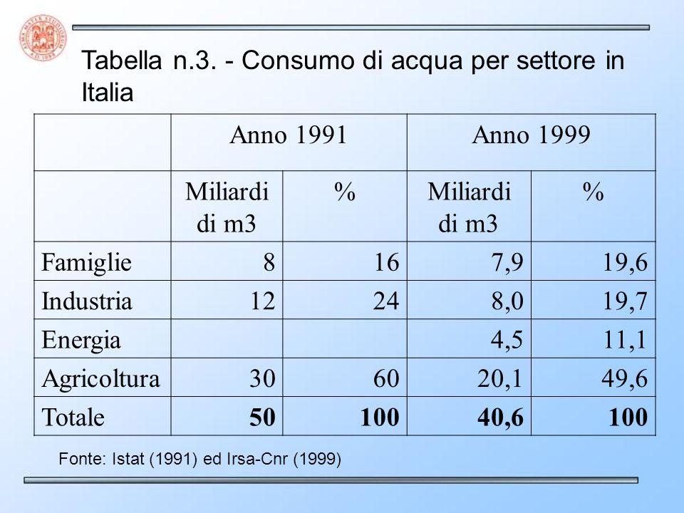 Tabella n.3. - Consumo di acqua per settore in Italia Anno 1991Anno 1999 Miliardi di m3 % % Famiglie8167,919,6 Industria12248,019,7 Energia4,511,1 Agr