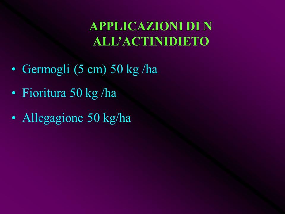 Germogli (5 cm) 50 kg /ha Fioritura 50 kg /ha Allegagione 50 kg/ha APPLICAZIONI DI N ALLACTINIDIETO