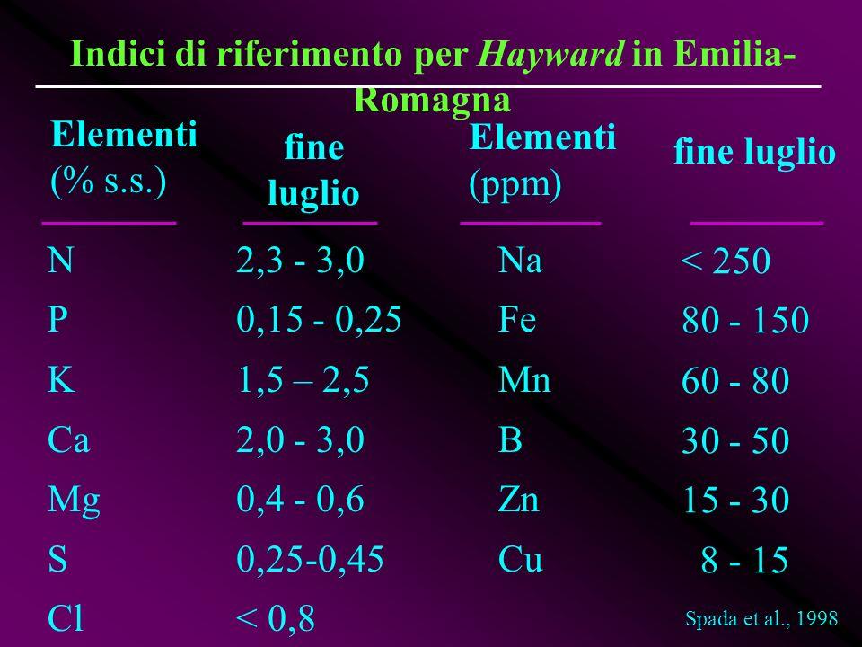 < 250 80 - 150 60 - 80 30 - 50 15 - 30 8 - 15 Indici di riferimento per Hayward in Emilia- Romagna Elementi (% s.s.) fine luglio N P K Ca Mg S Cl 2,3
