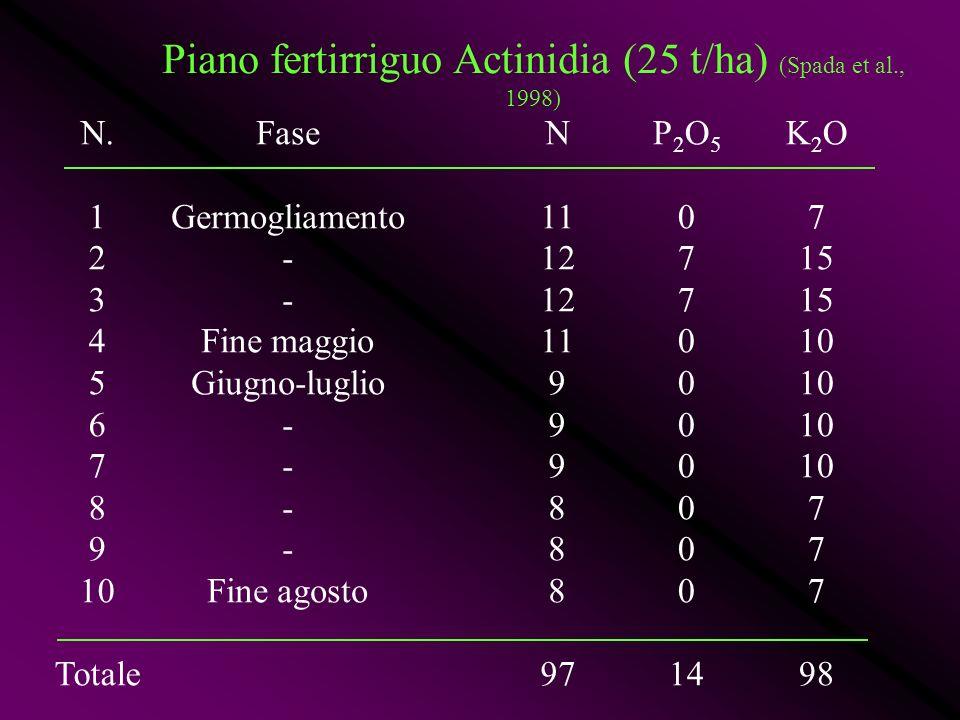 N. 1 2 3 4 5 6 7 8 9 10 Totale Fase Germogliamento - Fine maggio Giugno-luglio - Fine agosto N 11 12 11 9 8 97 Piano fertirriguo Actinidia (25 t/ha) (