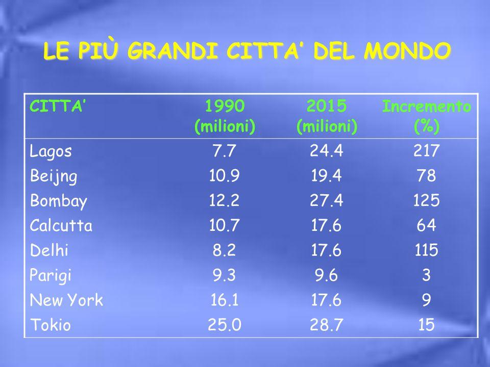 LE PIÙ GRANDI CITTA DEL MONDO CITTA1990 (milioni) 2015 (milioni) Incremento (%) Lagos7.724.4217 Beijng10.919.478 Bombay12.227.4125 Calcutta10.717.664