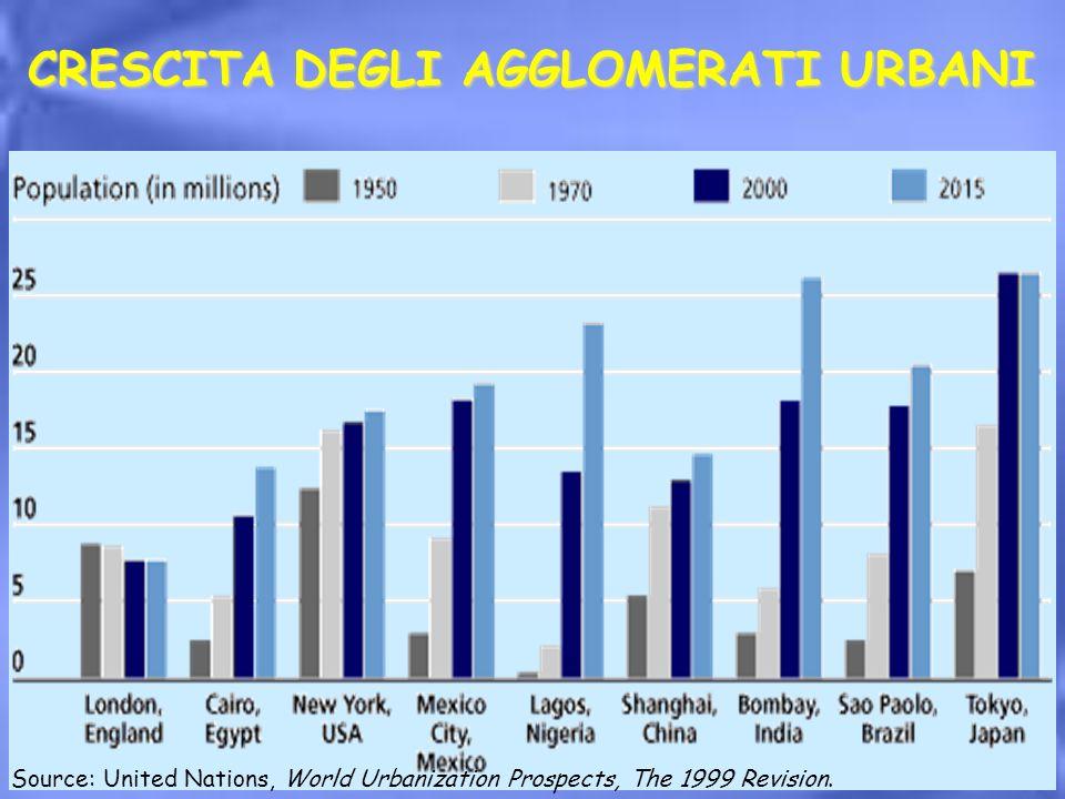 Source: United Nations, World Urbanization Prospects, The 1999 Revision. CRESCITA DEGLI AGGLOMERATI URBANI