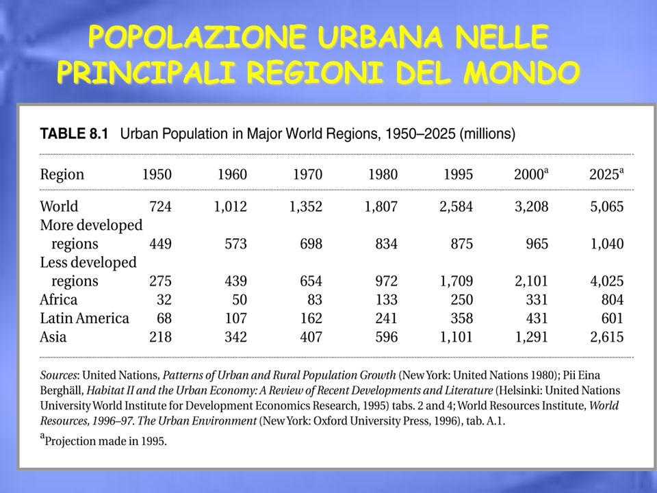 POPOLAZIONE URBANA NELLE PRINCIPALI REGIONI DEL MONDO