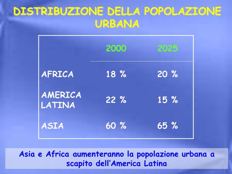 Asia e Africa aumenteranno la popolazione urbana a scapito dellAmerica Latina 20002025 AFRICA18 %20 % AMERICA LATINA 22 %15 % ASIA60 %65 % DISTRIBUZIO