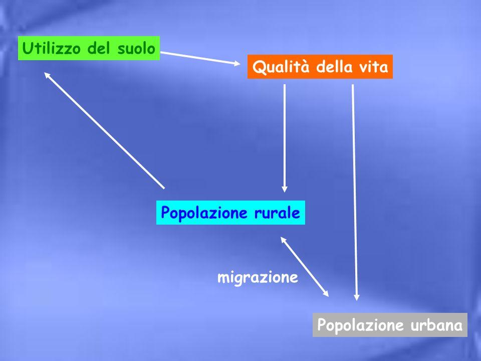 Utilizzo del suolo Qualità della vita Popolazione rurale Popolazione urbana migrazione