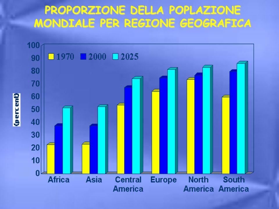 PROPORZIONE DELLA POPLAZIONE MONDIALE PER REGIONE GEOGRAFICA