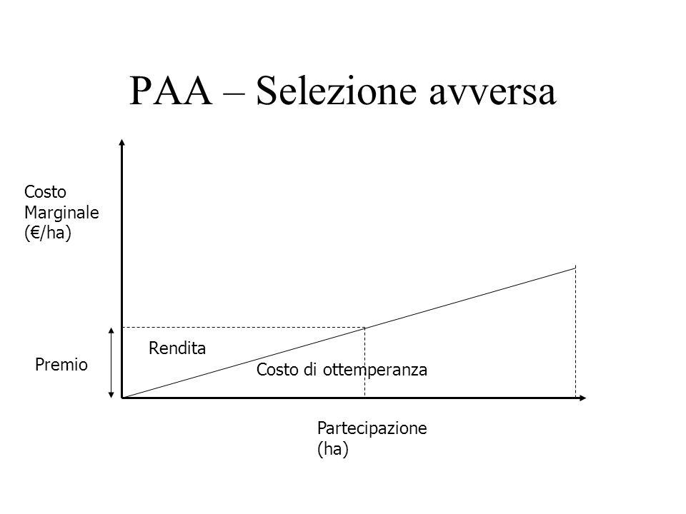 PAA – Selezione avversa Costo Marginale (/ha) Partecipazione (ha) Costo di ottemperanza Rendita Premio