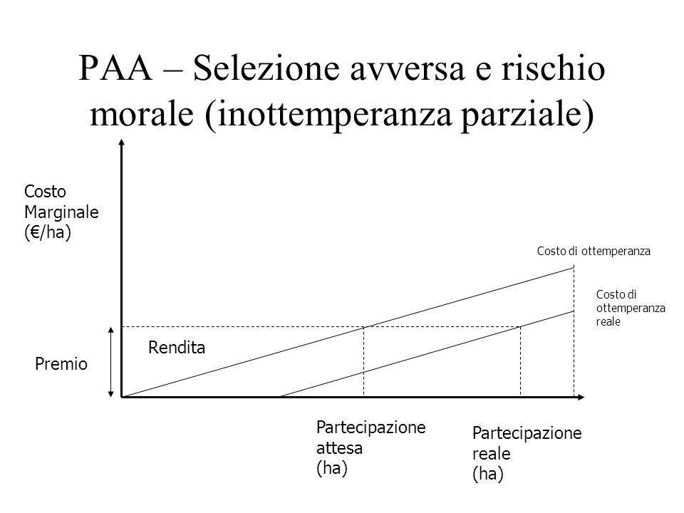 PAA – Selezione avversa e rischio morale (inottemperanza parziale) Costo Marginale (/ha) Partecipazione attesa (ha) Costo di ottemperanza Rendita Prem