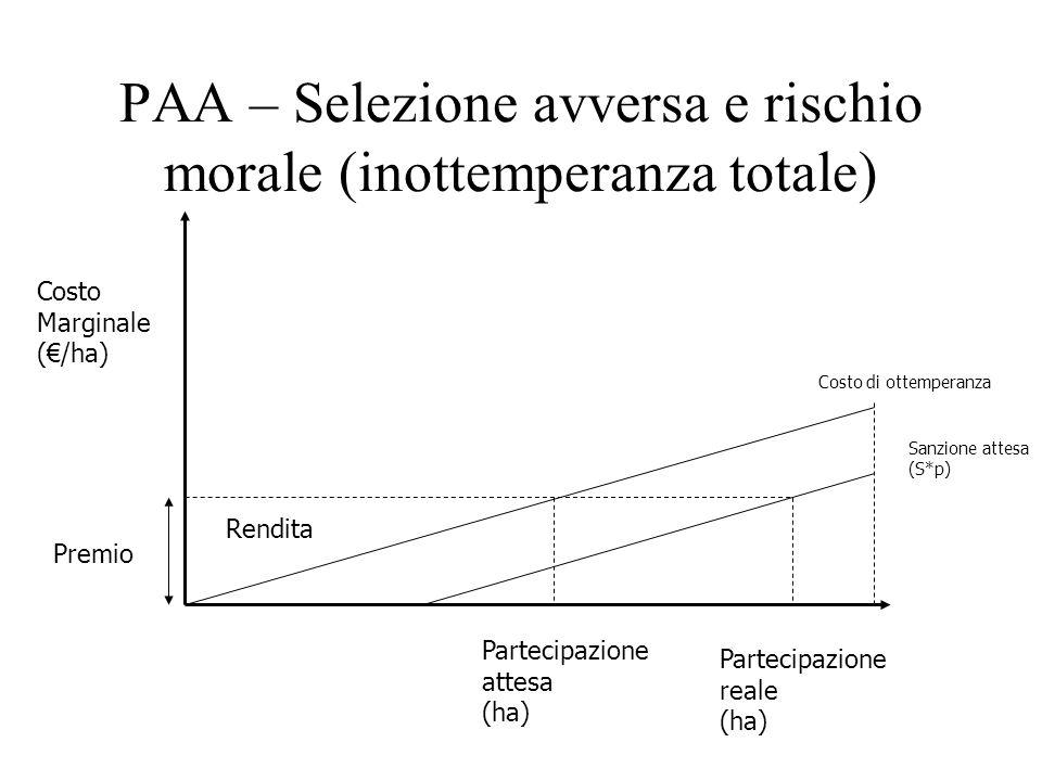 PAA – Selezione avversa e rischio morale (inottemperanza totale) Costo Marginale (/ha) Partecipazione attesa (ha) Costo di ottemperanza Rendita Premio