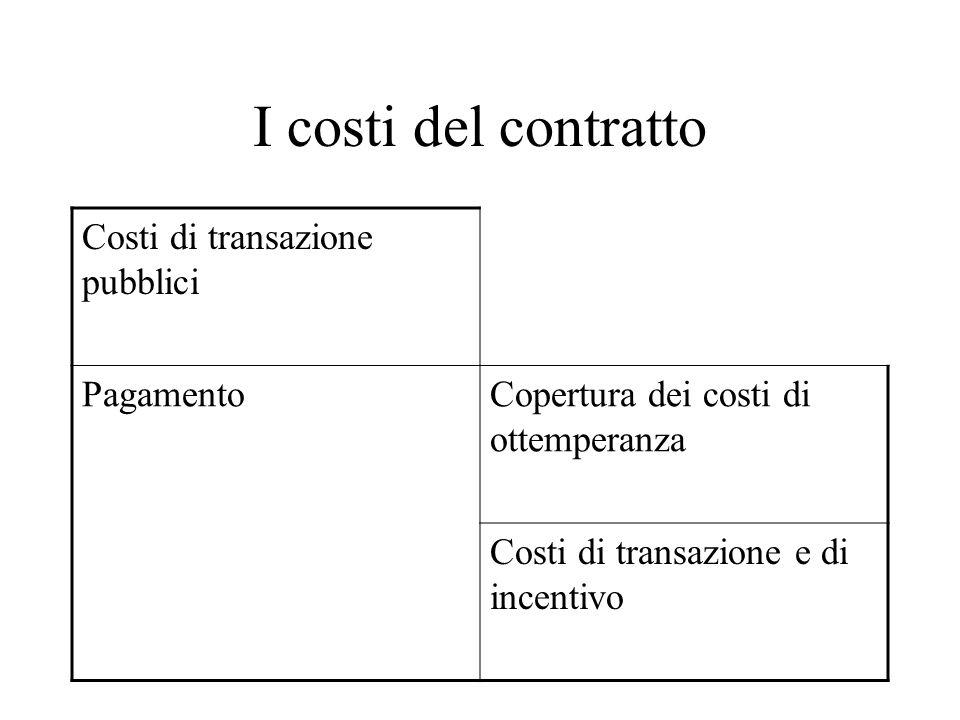 I costi del contratto Costi di transazione pubblici PagamentoCopertura dei costi di ottemperanza Costi di transazione e di incentivo