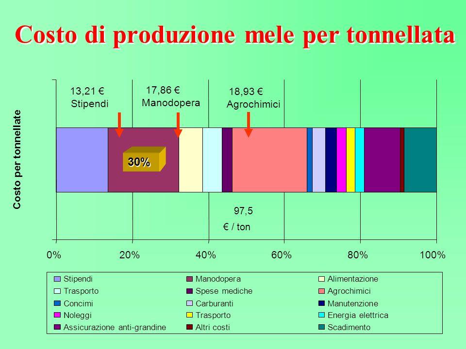 Costo di produzione mele per tonnellata 13,21 Stipendi 17,86 Manodopera 18,93 Agrochimici 97,5 / ton 0%20%40%60%80%100% Costo per tonnellate StipendiM