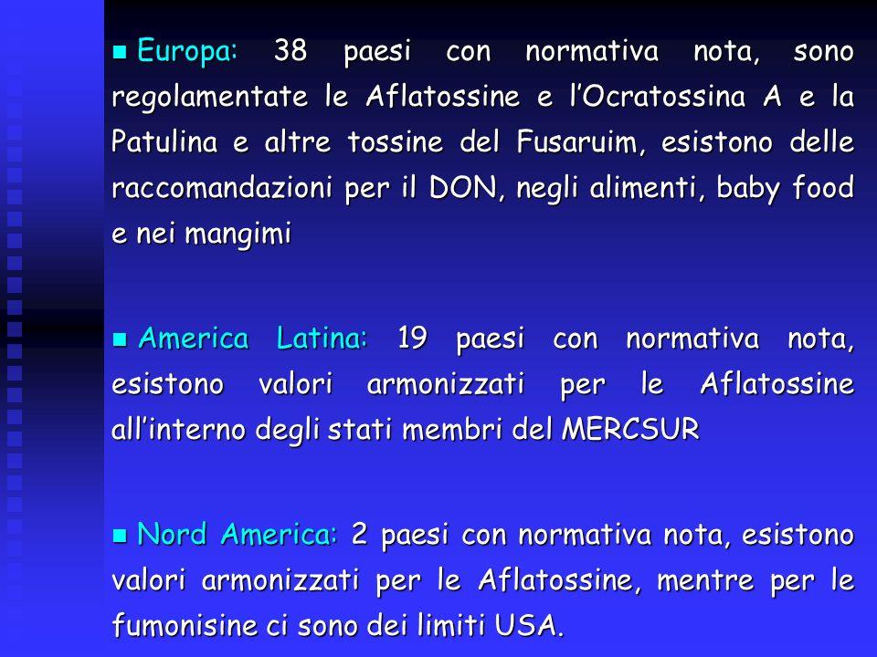 Europa: 38 paesi con normativa nota, sono regolamentate le Aflatossine e lOcratossina A e la Patulina e altre tossine del Fusaruim, esistono delle raccomandazioni per il DON, negli alimenti, baby food e nei mangimi Europa: 38 paesi con normativa nota, sono regolamentate le Aflatossine e lOcratossina A e la Patulina e altre tossine del Fusaruim, esistono delle raccomandazioni per il DON, negli alimenti, baby food e nei mangimi America Latina: 19 paesi con normativa nota, esistono valori armonizzati per le Aflatossine allinterno degli stati membri del MERCSUR America Latina: 19 paesi con normativa nota, esistono valori armonizzati per le Aflatossine allinterno degli stati membri del MERCSUR Nord America: 2 paesi con normativa nota, esistono valori armonizzati per le Aflatossine, mentre per le fumonisine ci sono dei limiti USA.
