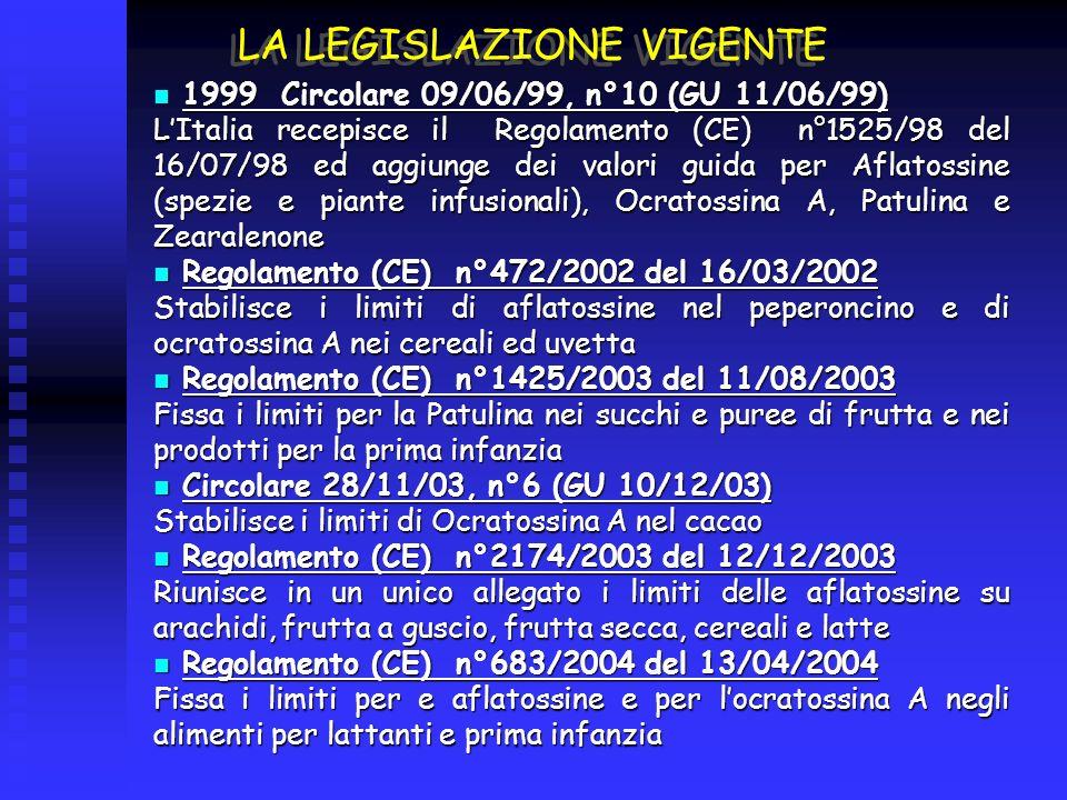 LA LEGISLAZIONE VIGENTE 1999 Circolare 09/06/99, n°10 (GU 11/06/99) 1999 Circolare 09/06/99, n°10 (GU 11/06/99) LItalia recepisce il Regolamento (CE) n°1525/98 del 16/07/98 ed aggiunge dei valori guida per Aflatossine (spezie e piante infusionali), Ocratossina A, Patulina e Zearalenone Regolamento (CE) n°472/2002 del 16/03/2002 Regolamento (CE) n°472/2002 del 16/03/2002 Stabilisce i limiti di aflatossine nel peperoncino e di ocratossina A nei cereali ed uvetta Regolamento (CE) n°1425/2003 del 11/08/2003 Regolamento (CE) n°1425/2003 del 11/08/2003 Fissa i limiti per la Patulina nei succhi e puree di frutta e nei prodotti per la prima infanzia Circolare 28/11/03, n°6 (GU 10/12/03) Circolare 28/11/03, n°6 (GU 10/12/03) Stabilisce i limiti di Ocratossina A nel cacao Regolamento (CE) n°2174/2003 del 12/12/2003 Regolamento (CE) n°2174/2003 del 12/12/2003 Riunisce in un unico allegato i limiti delle aflatossine su arachidi, frutta a guscio, frutta secca, cereali e latte Regolamento (CE) n°683/2004 del 13/04/2004 Regolamento (CE) n°683/2004 del 13/04/2004 Fissa i limiti per e aflatossine e per locratossina A negli alimenti per lattanti e prima infanzia