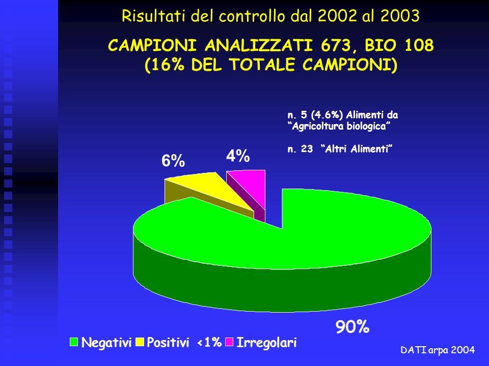 90% 6% 4% NegativiPositivi <1%Irregolari n. 5 (4.6%) Alimenti da Agricoltura biologica n. 23 Altri Alimenti Risultati del controllo dal 2002 al 2003 C