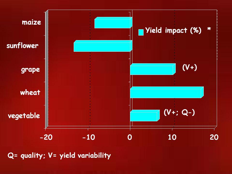 -20-1001020 vegetable wheat grape sunflower maize Yield impact (%) * (V+) Q= quality; V= yield variability (V+; Q-)