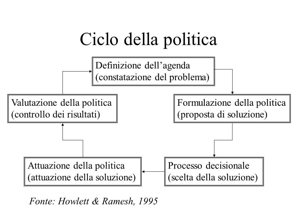Ciclo della politica Definizione dellagenda (constatazione del problema) Formulazione della politica (proposta di soluzione) Valutazione della politic