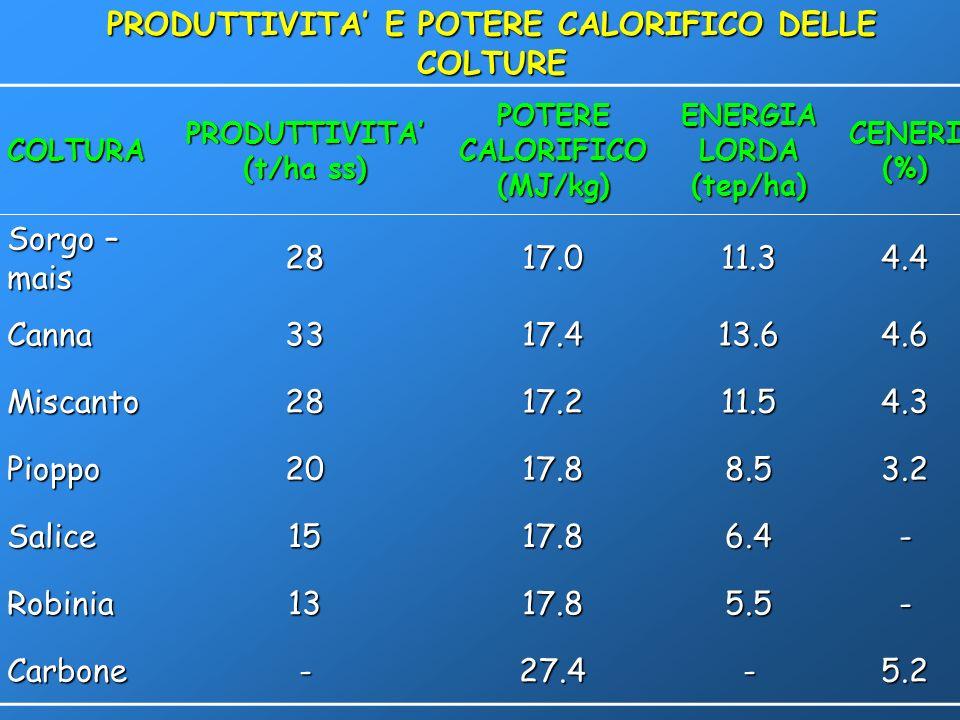 COLTURA PRODUTTIVITA (t/ha ss) POTERE CALORIFICO (MJ/kg) ENERGIA LORDA (tep/ha) CENERI (%) Sorgo – mais 2817.011.34.4 Canna3317.413.64.6 Miscanto2817.