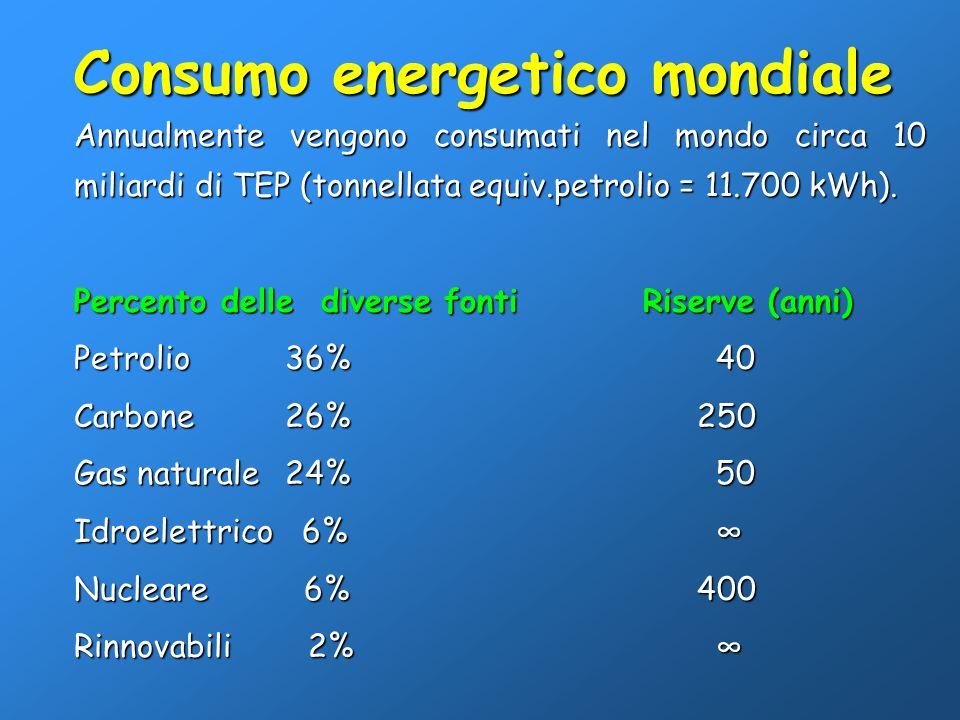 Consumo energetico mondiale Annualmente vengono consumati nel mondo circa 10 miliardi di TEP (tonnellata equiv.petrolio = 11.700 kWh). Percento delle