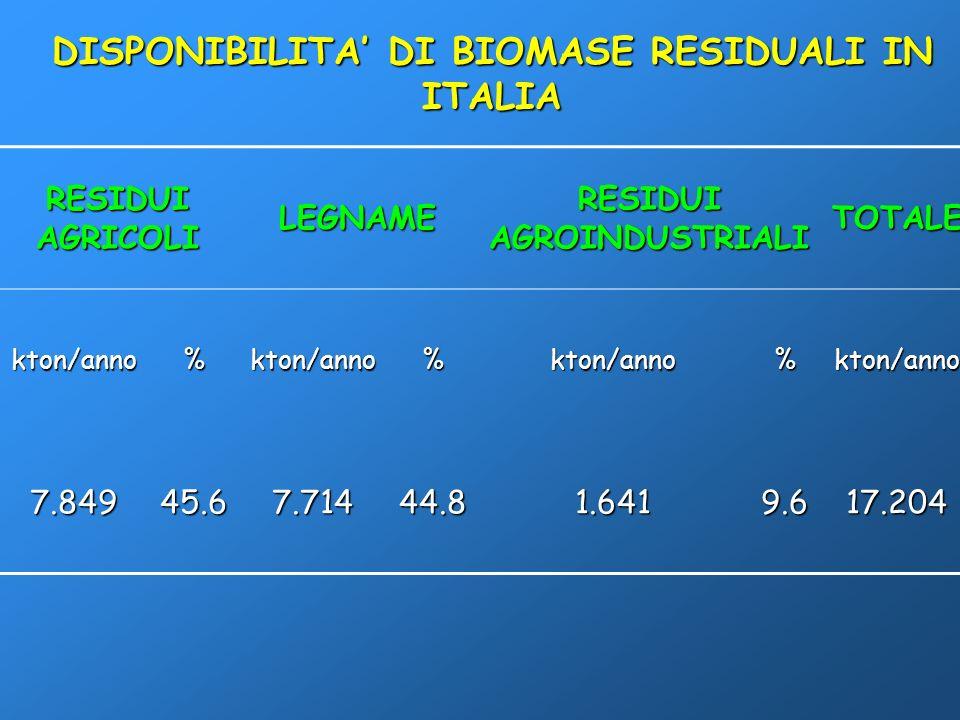 DISPONIBILITA DI BIOMASE RESIDUALI IN ITALIA RESIDUI AGRICOLI LEGNAME RESIDUI AGROINDUSTRIALI TOTALE kton/anno%kton/anno%kton/anno%kton/anno 7.84945.6