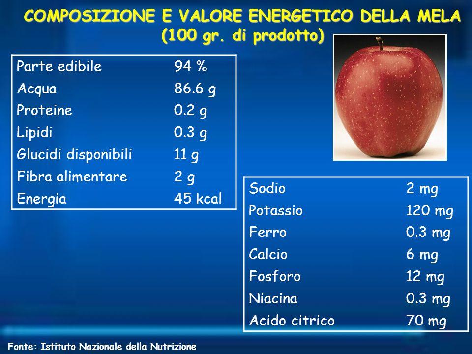 COMPOSIZIONE E VALORE ENERGETICO DELLA MELA (100 gr. di prodotto) Parte edibile94 % Acqua86.6 g Proteine0.2 g Lipidi0.3 g Glucidi disponibili11 g Fibr