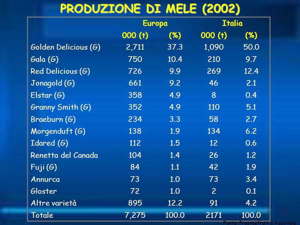 PRODUZIONE DI MELE (2002) EuropaItalia 000 (t)(%)000 (t)(%) Golden Delicious (G)2,71137.31,09050.0 Gala (G)75010.42109.7 Red Delicious (G)7269.926912.
