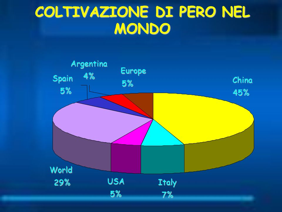 COLTIVAZIONE DI PERO NEL MONDO Italy 7% USA 5% Europe 5% China 45% Spain 5%Argentina4% World 29%