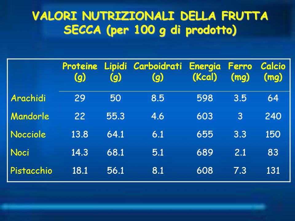 Proteine (g) Lipidi (g) Carboidrati (g) Energia (Kcal) Ferro (mg) Calcio (mg) Arachidi29508.55983.564 Mandorle2255.34.66033240 Nocciole13.864.16.16553