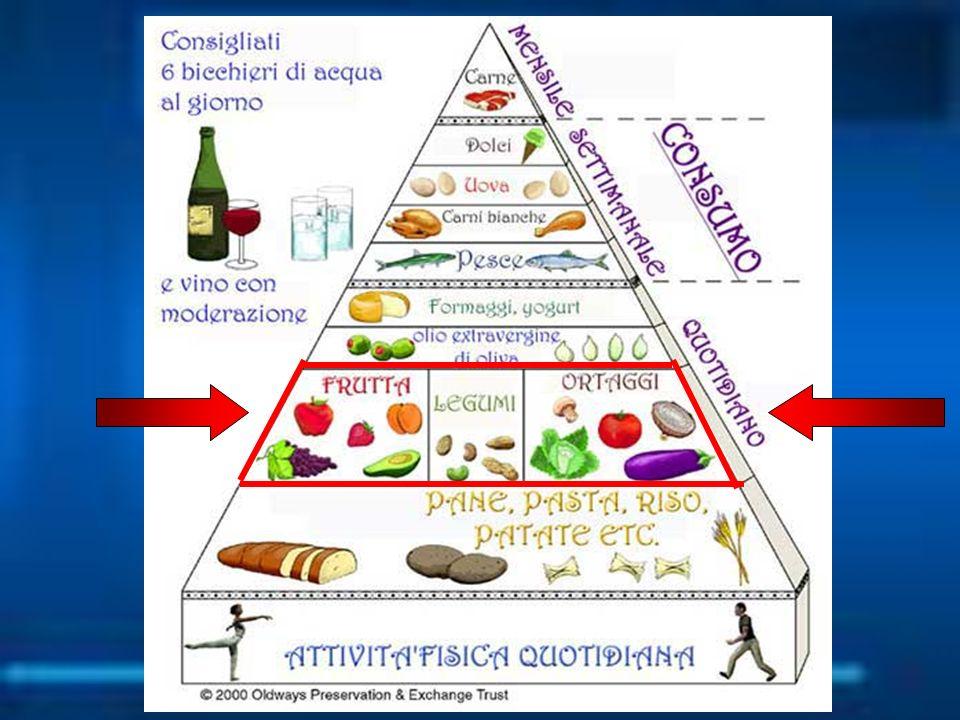 Composizione e valore energetico del Pomodoro (per 100 gr.