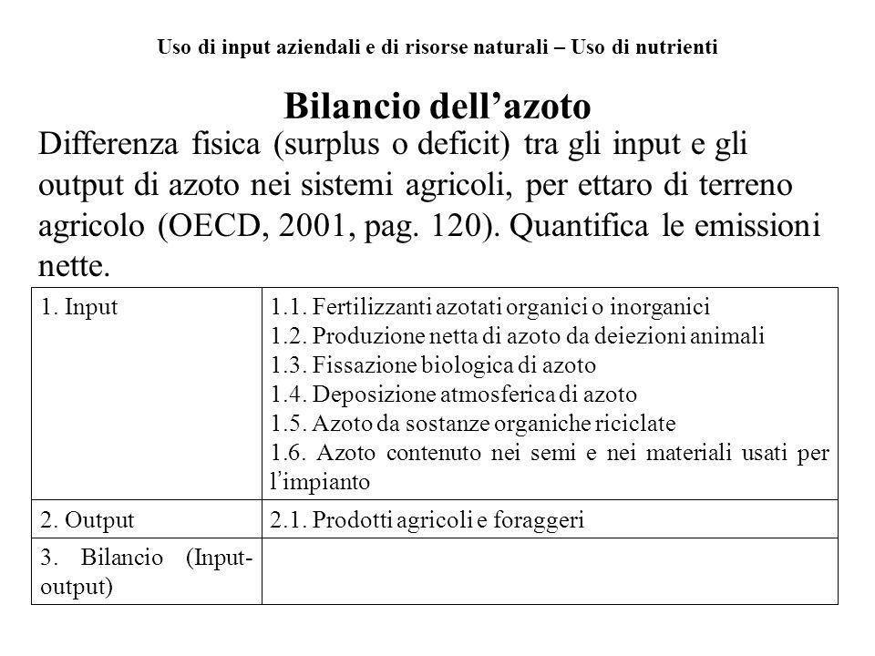 Uso di input aziendali e di risorse naturali – Uso di nutrienti Bilancio dellazoto Differenza fisica (surplus o deficit) tra gli input e gli output di