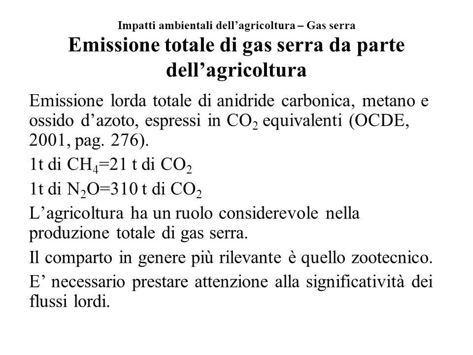 Impatti ambientali dellagricoltura – Gas serra Emissione totale di gas serra da parte dellagricoltura Emissione lorda totale di anidride carbonica, me