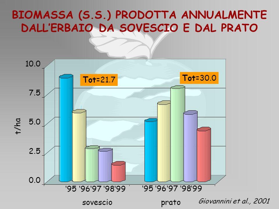 BIOMASSA (S.S.) PRODOTTA ANNUALMENTE DALLERBAIO DA SOVESCIO E DAL PRATO 0.0 2.5 5.0 7.5 10.0 sovescioprato t/ha 9596979899 9596979899 Tot=21.7 Tot=30.
