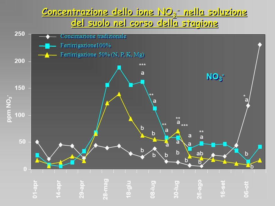Concentrazione dello ione NO 3 - nella soluzione del suolo nel corso della stagione a b b b b b b b a a a a a a b ab a a a b b 0 50 100 150 200 250 01