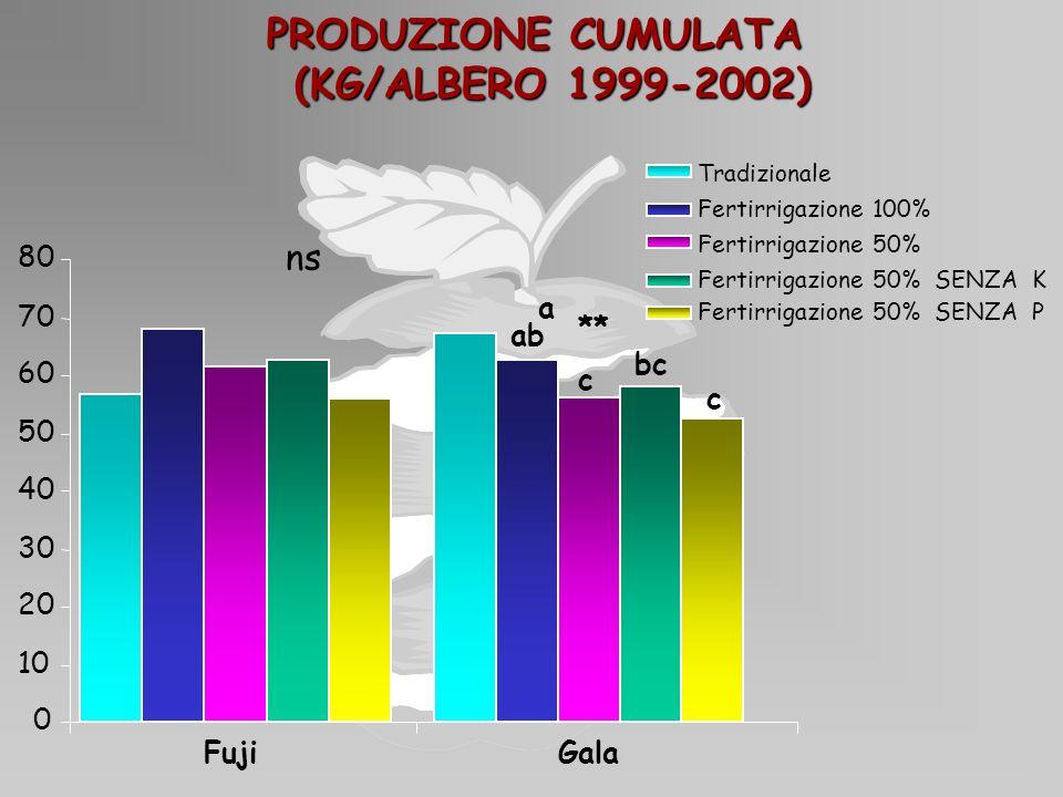 PRODUZIONE CUMULATA (KG/ALBERO 1999-2002) (KG/ALBERO 1999-2002) 0 10 20 30 40 50 60 70 80 FujiGala a ab bc c c ** Tradizionale Fertirrigazione 100% Fe