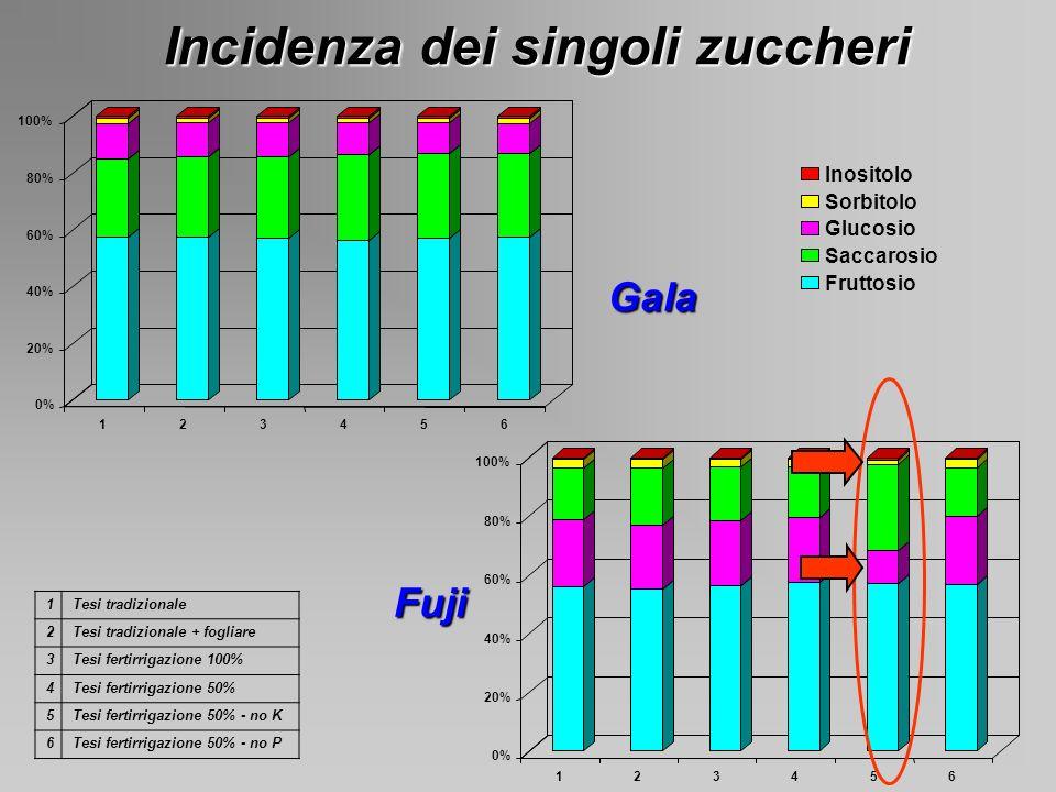 Incidenza dei singoli zuccheri 0% 20% 40% 60% 80% 100% 123456 Inositolo Sorbitolo Glucosio Saccarosio Fruttosio Gala 1Tesi tradizionale 2Tesi tradizio