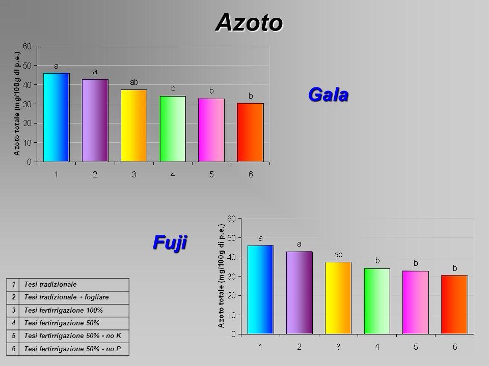 Azoto Gala Fuji 1Tesi tradizionale 2Tesi tradizionale + fogliare 3Tesi fertirrigazione 100% 4Tesi fertirrigazione 50% 5Tesi fertirrigazione 50% - no K